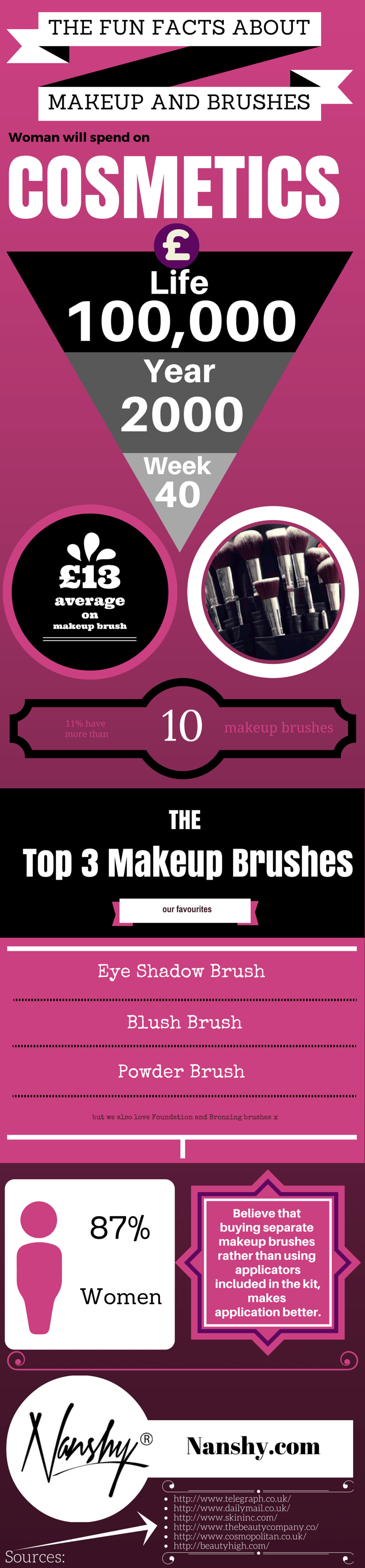 facts about makeup and brushes